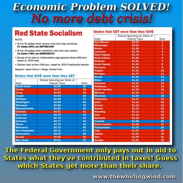 Gallery - Economic Problem Solved Meme