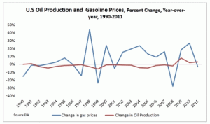 US Domestic Oil Productions Vs Gasoline Prices