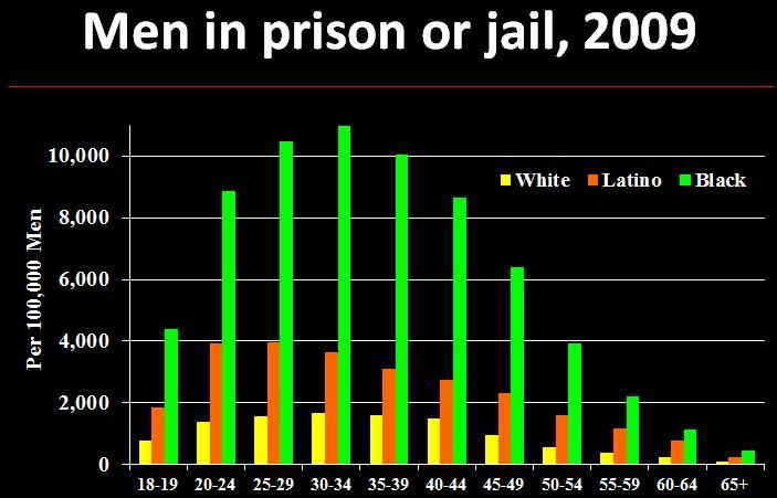 incarceration and race essay
