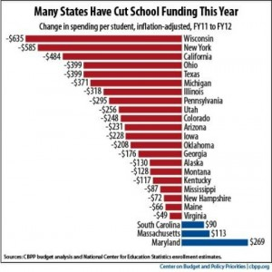 Chart of cuts to education under Republican run States