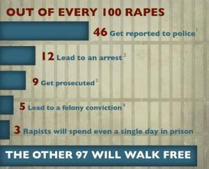 Under Reporting Rape