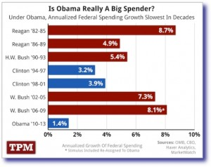 Slowest Spending President